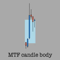 Multi timeframe candle body plot