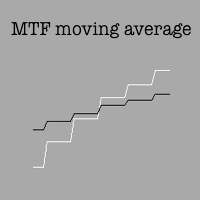 Multi timeframe moving average plot