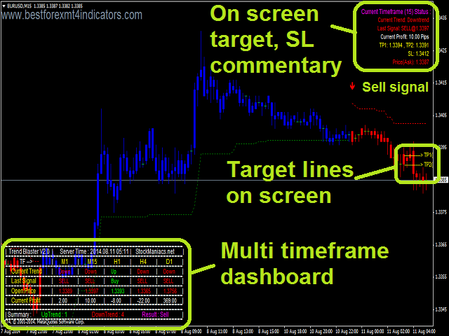 Multi account trading system