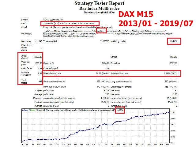 Dax Index Multitrader