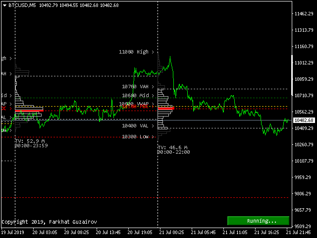 Buy the 'Intraday Volume Profile Forex MT4' Technical Indicator for