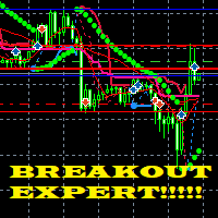 Breakout till Support and Resistance