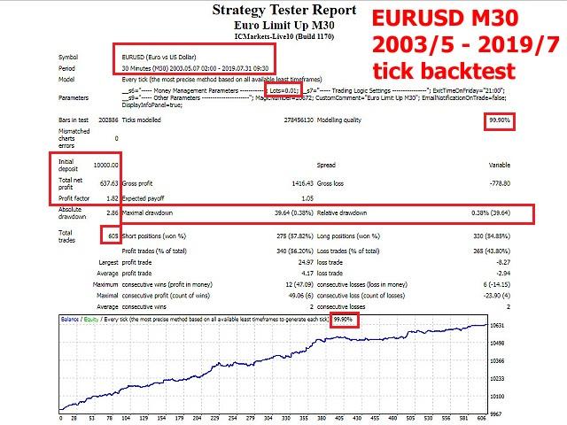 Euro Limit Up M30