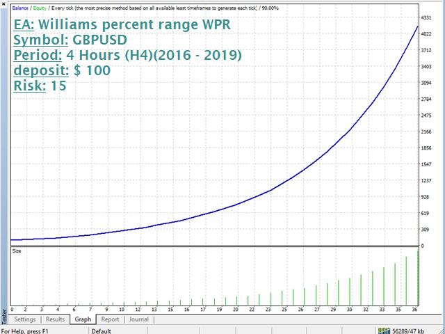 Williams percent range WPR