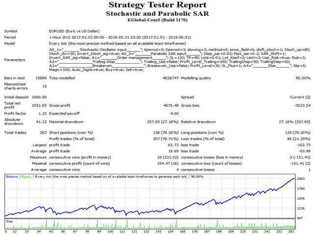 Download The Stochastic And Parabolic Sar Trading Robot Expert