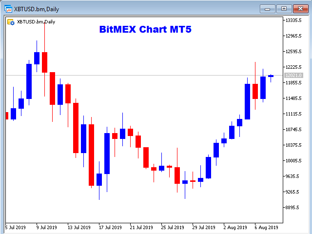Buy the 'Bitmex Charts for MT5' Trading Utility for