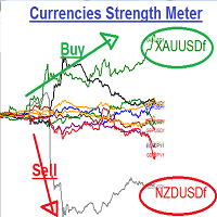Currencies Strength Meter and Deviation