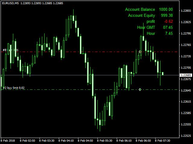Trade Forex EAX1
