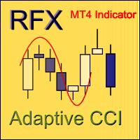 Adaptive CCI