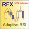 Adaptive RSI
