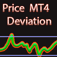 Price deviation MA