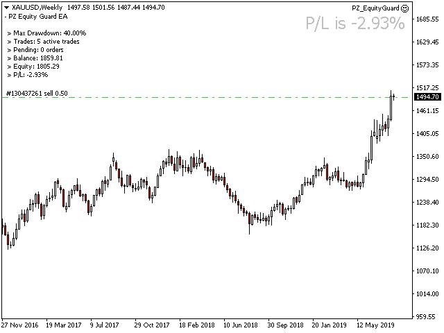 PZ Equity Guardian EA MT5