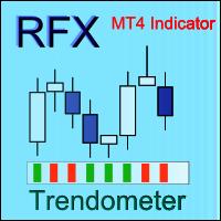 Trendometer