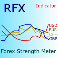RFX Forex Strength Meter