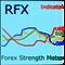 RFX Forex Strength Meter