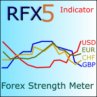 RFX5 Forex Strength Meter