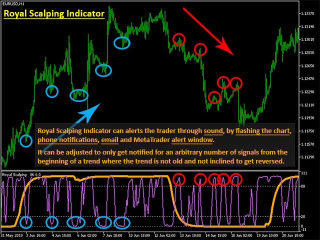 Royal Scalping Indicator MT4