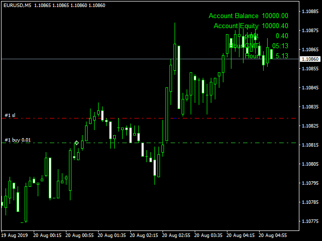 Dow Up Zigzag EA