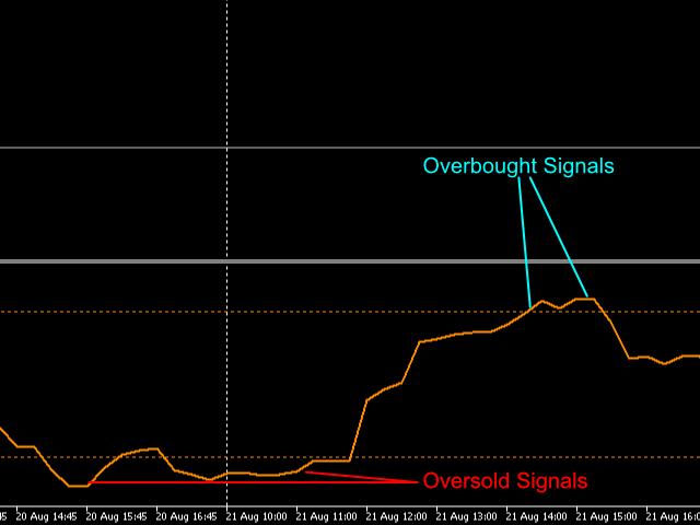 Money Flow Index EA Friendly