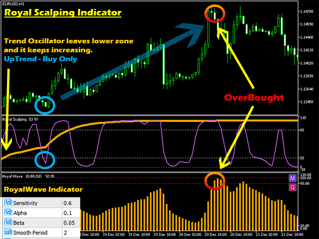 Buy The Royal Scalping Indicator Technical Indicator For