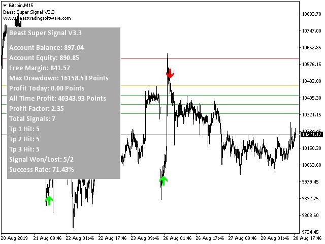Semnale privind indicatorii de opțiuni binare pe mărfuri - Indicatori de opțiuni binare mt5 - IDSD