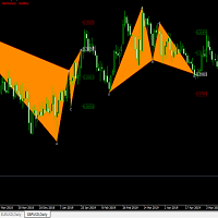 Gartley Plotter