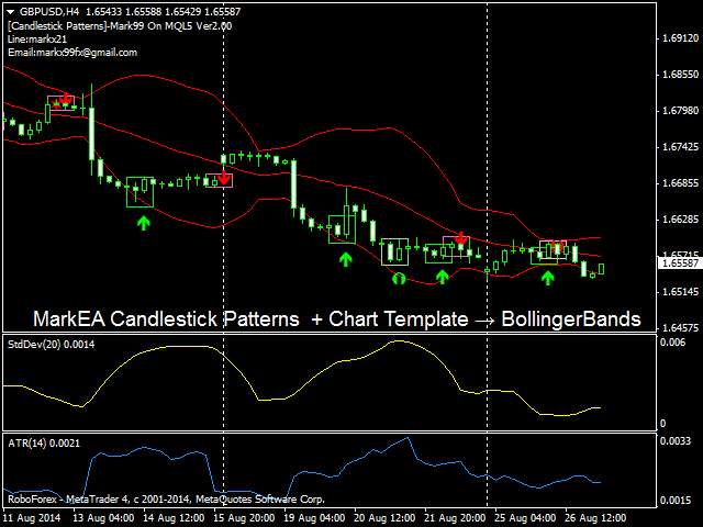 MarkEA Candlestick Patterns