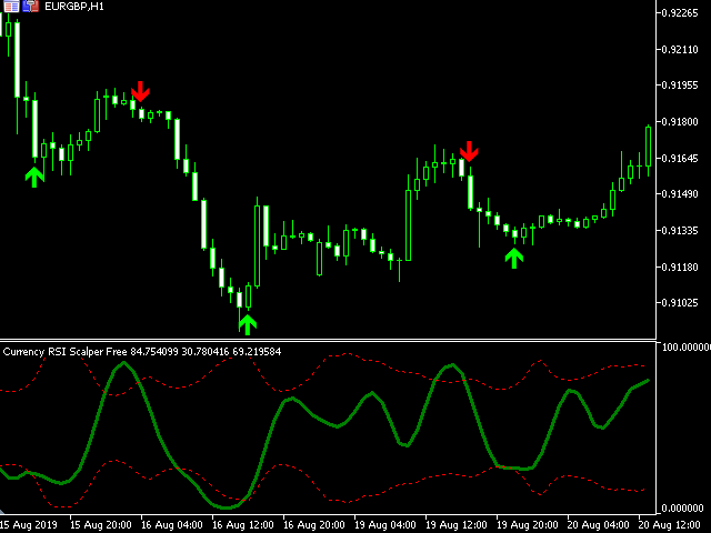 Currency RSI Scalper Free MT5