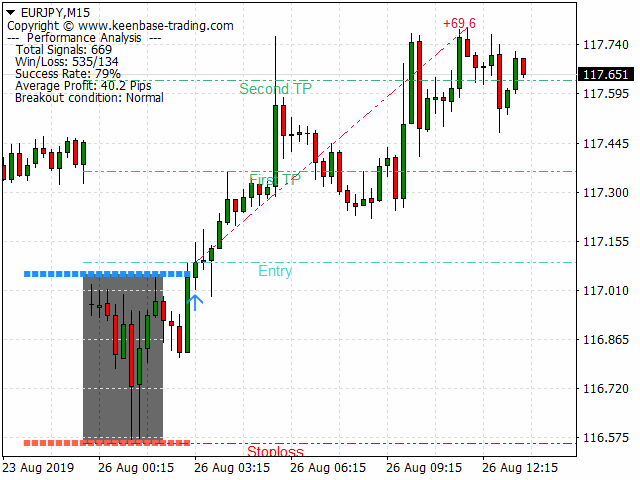 KT Asian Breakout Indicator MT5