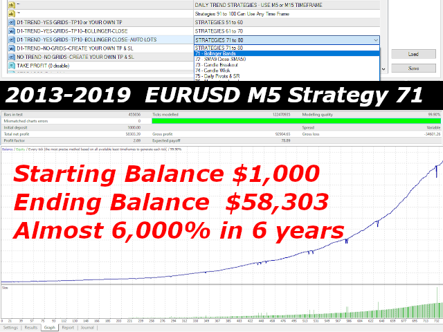 One Hundred Automated Forex Strategies