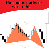 Harmonic patterns with table