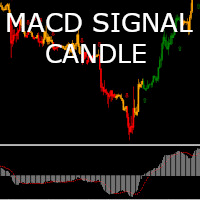 MACD Candle Signal
