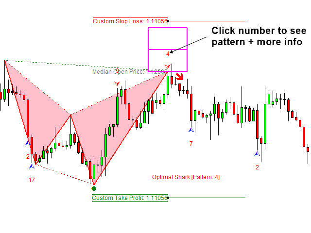 X3 Chart Pattern Scanner MT4