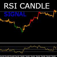 RSI Candle Signal