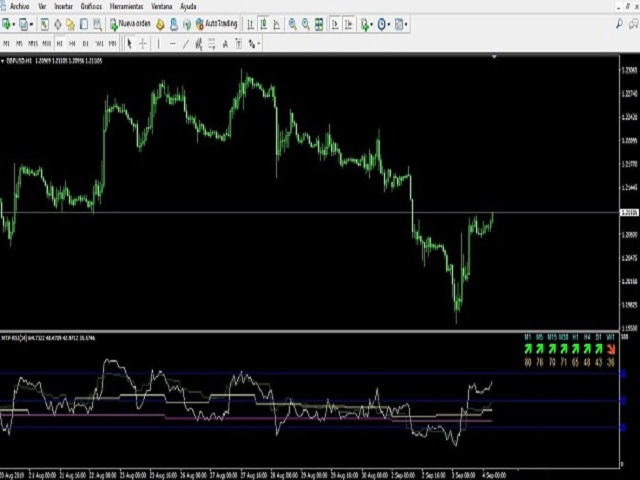 RSI multi timeframe Easy to use