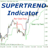 SuperTrend Plus