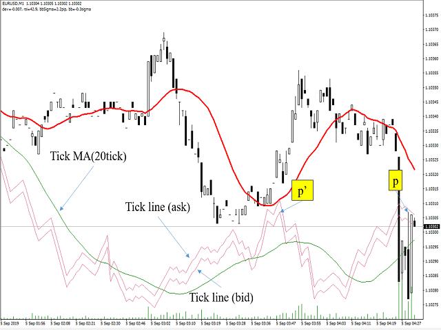 TickChart Indicator for MT5