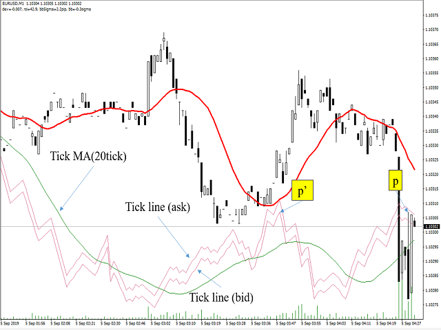 TickChart Indicator Lite for MT4