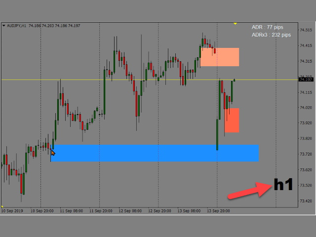 Buy the 'Order Block Draw MTF' Trading Utility for ...
