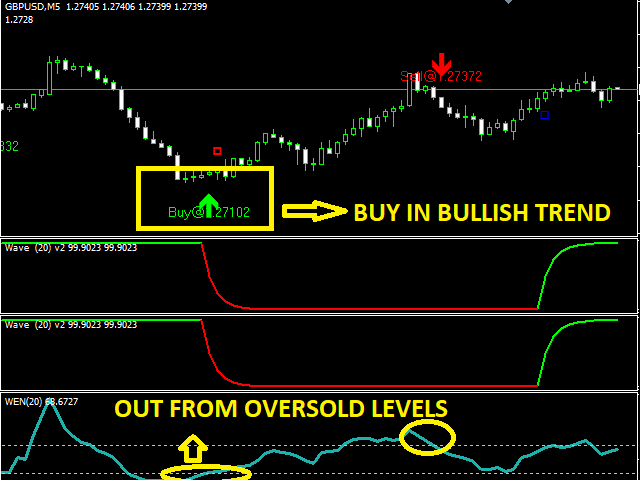 Some Known Details About Iphone Mt4 Custom Indicators Forex