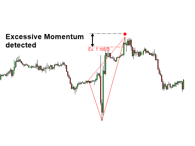 Excessive Momentum Indicator MT5
