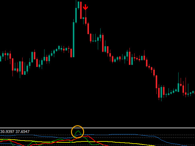 Download The Tdi Patterns Sharkfin Indicator Technical Indicator