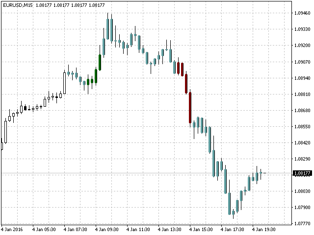 Candles Powers Indicator