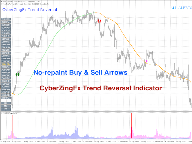 CyberZingFx Trend Reversal