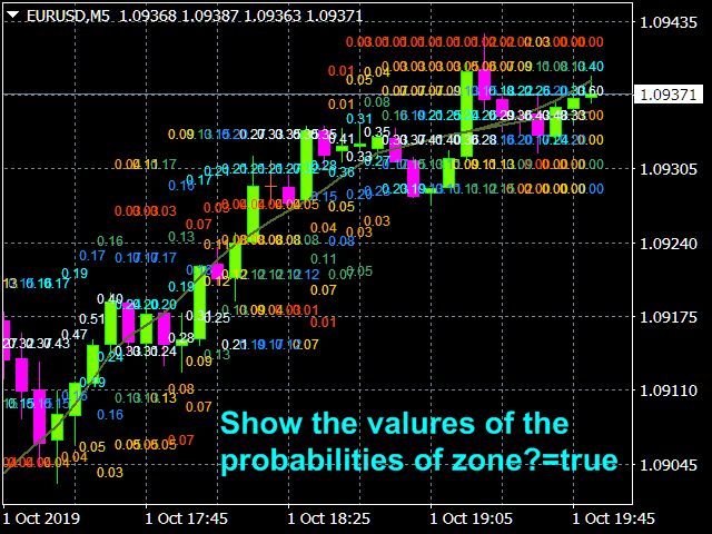 Binary options probabilities distribution of price indicator