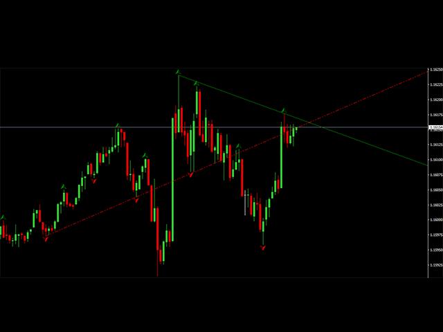 Classic Fractal Trend Lines