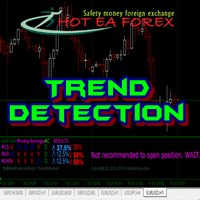 Market Trend Detection