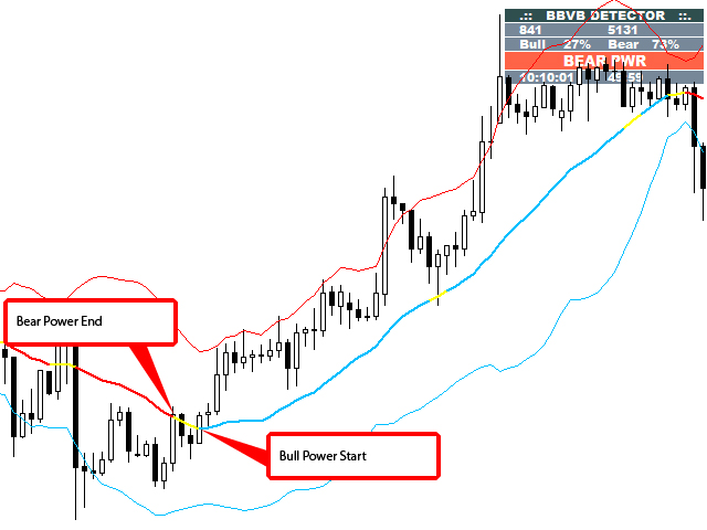 Bollinger Bands: Meaning, Calculation, Strategy | PrimeXBT