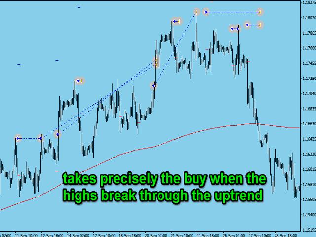 Break trend market
