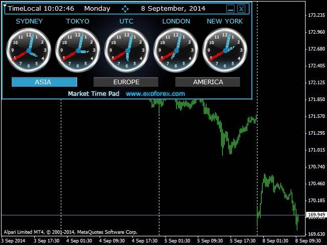 Forex market hours gmt metatrader 4 indicator